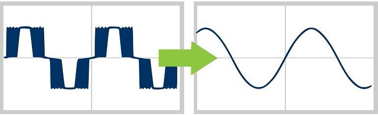 Service für Frequenzumrichter | Lösungen